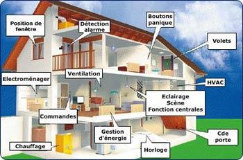 la domotique ou la maison intelligente 365 idees. Black Bedroom Furniture Sets. Home Design Ideas